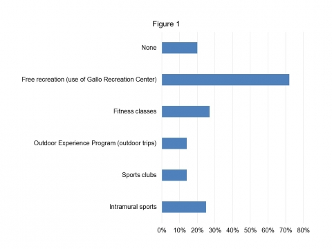 Grad survey results recreation