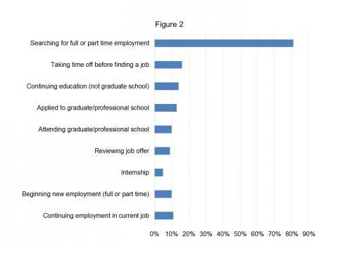 Grad survey results plans after graduation