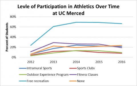Level of Participation in Athletics Over Time