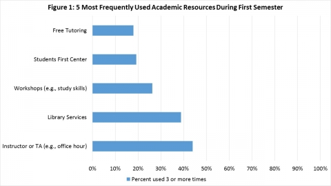 Five Most Frequently Used Academic Resources
