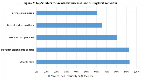 Top 5 HAbits for Academic Success During the First Semester
